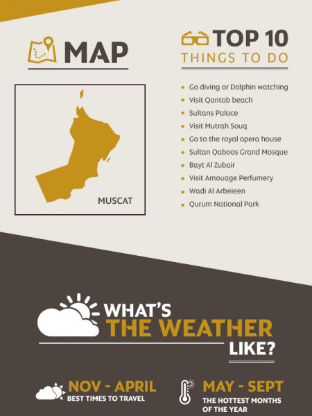 Etihad's guide to travelling to Muscat Infographic