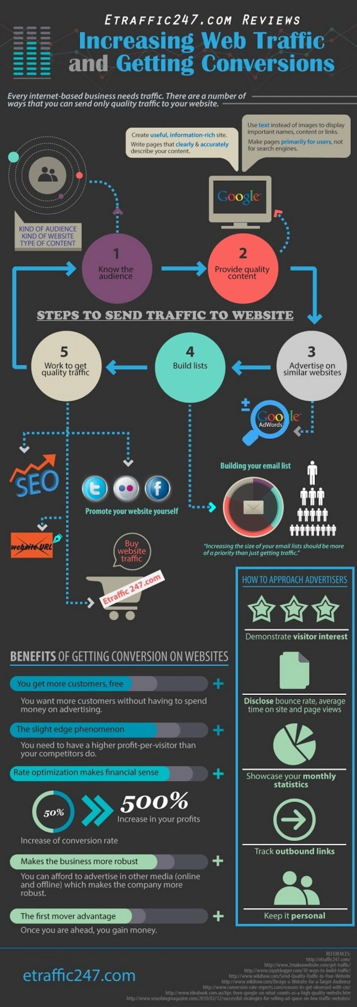 Etraffic247.com Reviews: Increasing Web Traffic and Getting Conversions Infographic