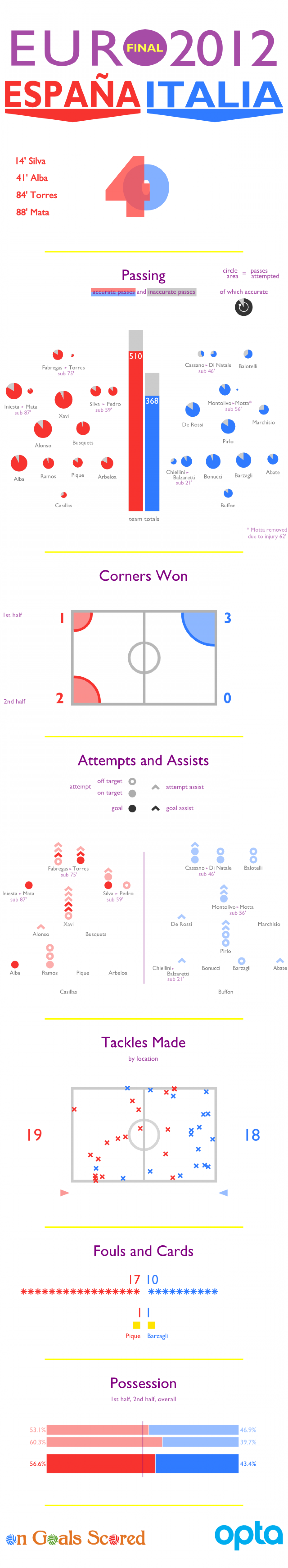 Euro 2012 Final Match Stats Infographic