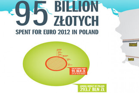 EURO 2012 in Poland Infographic