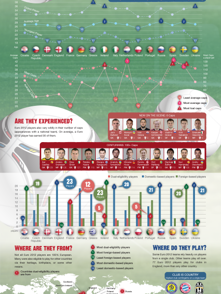Euro 2012: Who Are These Guys? Infographic