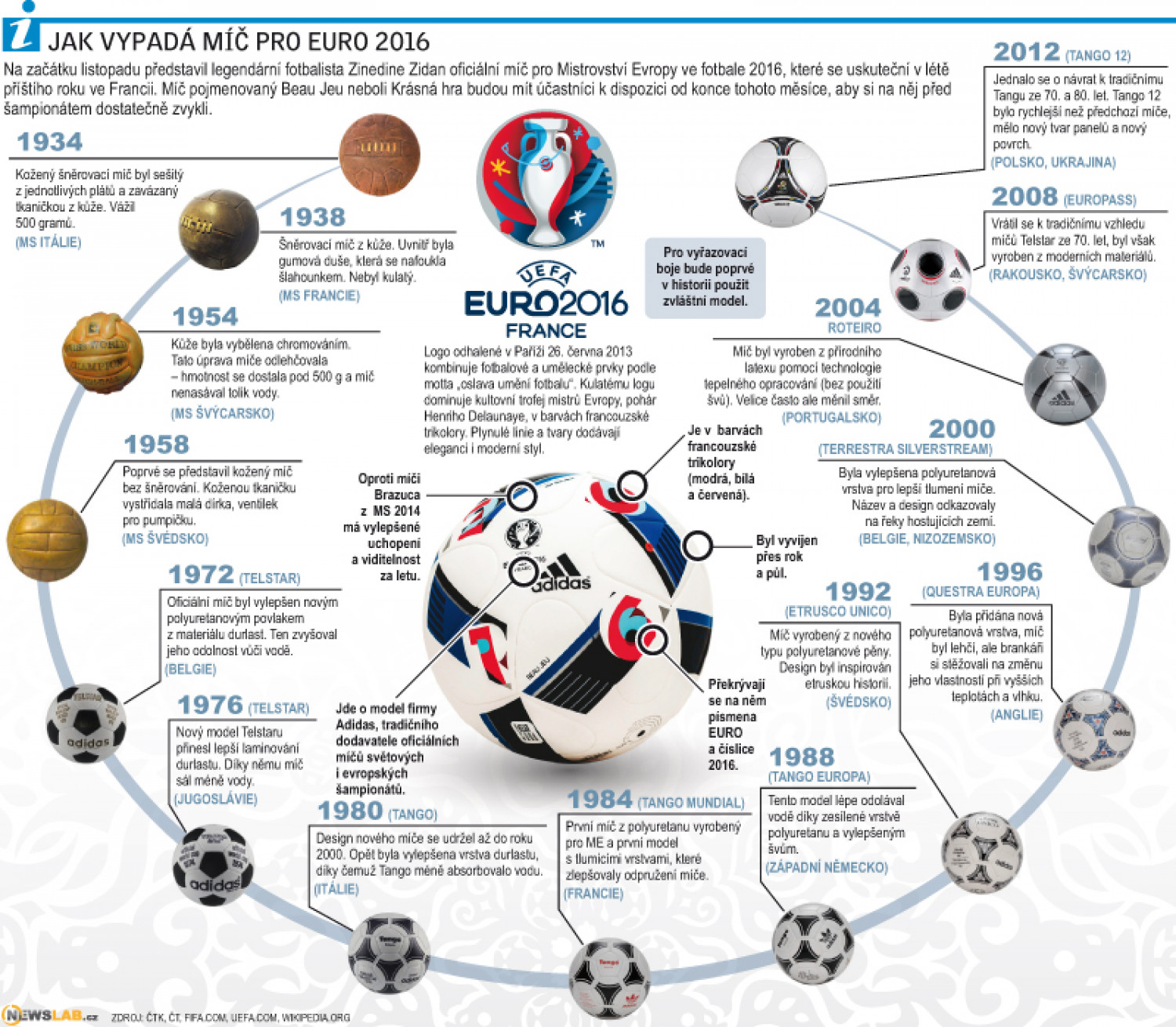 Euro ball 2016 Infographic