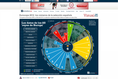 Euro2012: Spain by the numbers Infographic