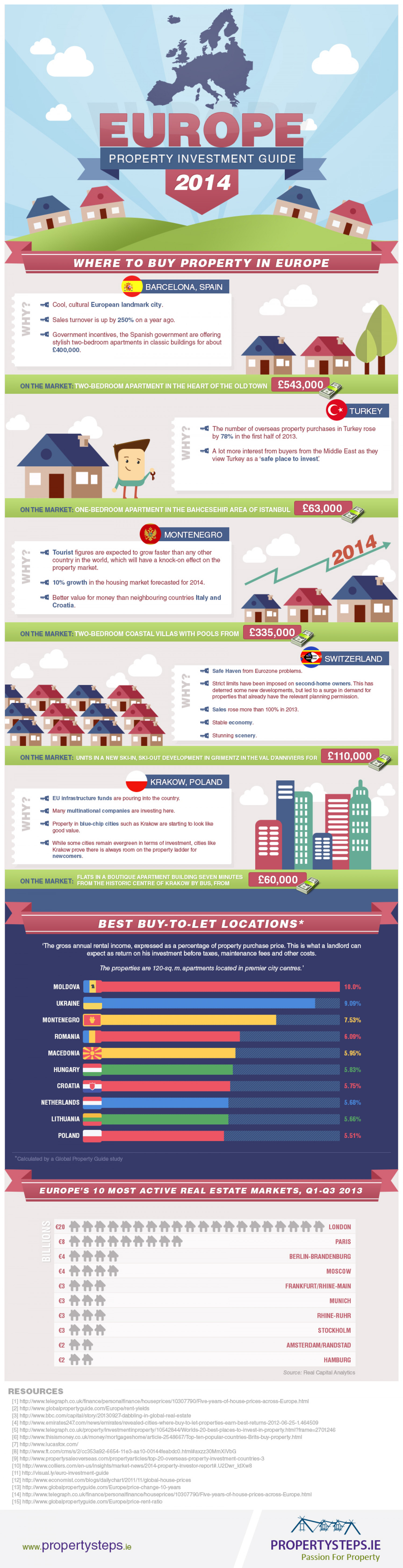Europe Property Investment Guide 2014 Infographic