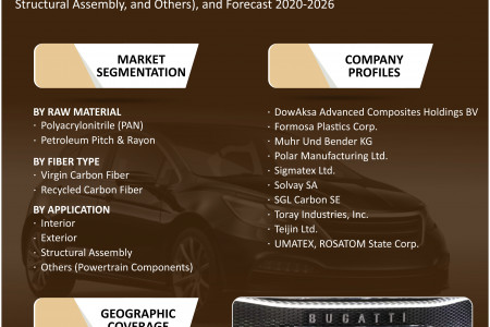 European Automotive Carbon Fiber Market Research and Forecast 2020-2026 Infographic