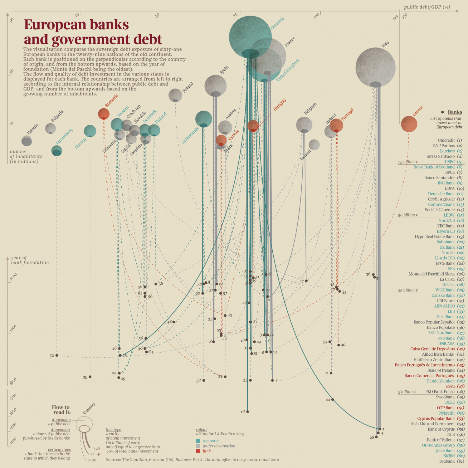 European banks and government debt (English) Infographic