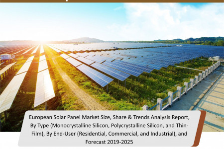 European Solar Panel Market Industry Share, Global Trends, Growth, Future Prospectus and Forecast 2019 to 2025 Infographic