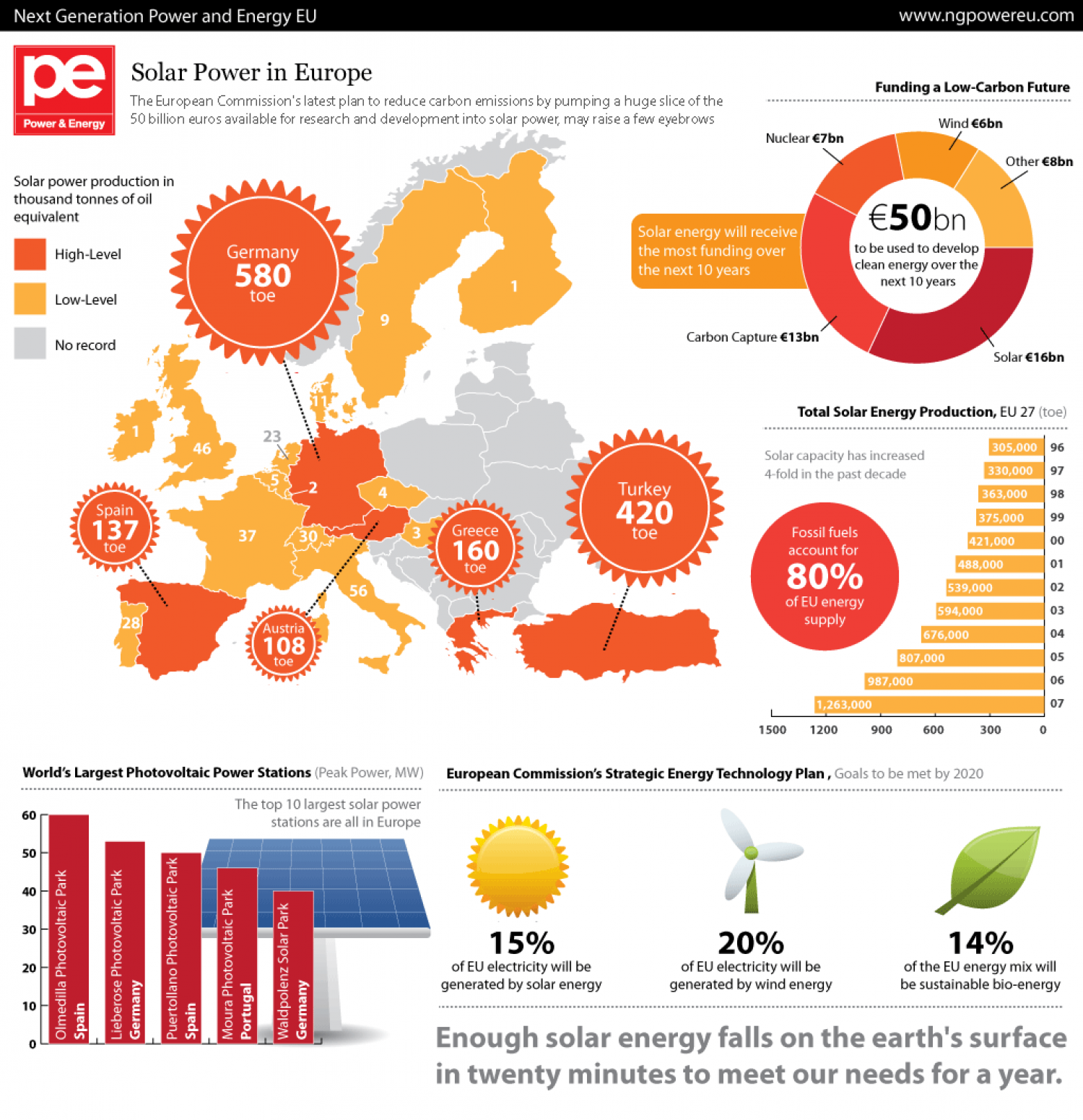 European Solar Power Visual Ly