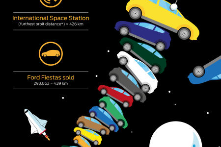 Europe's Best Selling Small Car Infographic