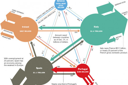 Europe's Web of Debt Infographic