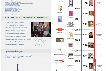 Eurotox european congress 2011 Infographic