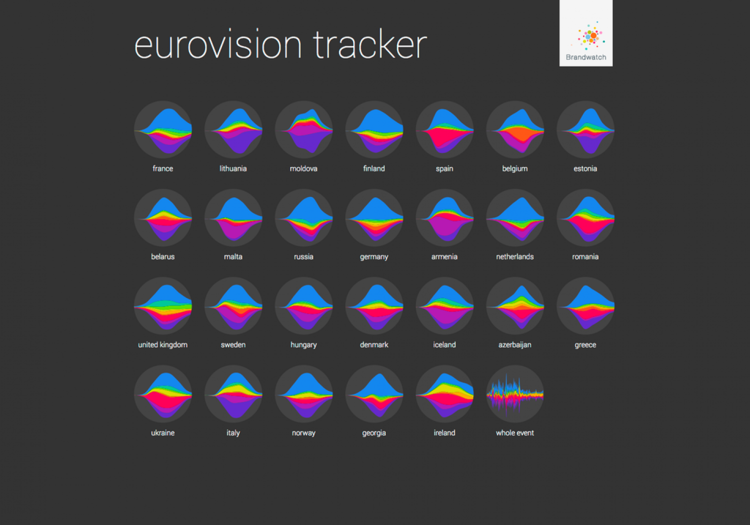 Eurovision Tracker 2013 Infographic