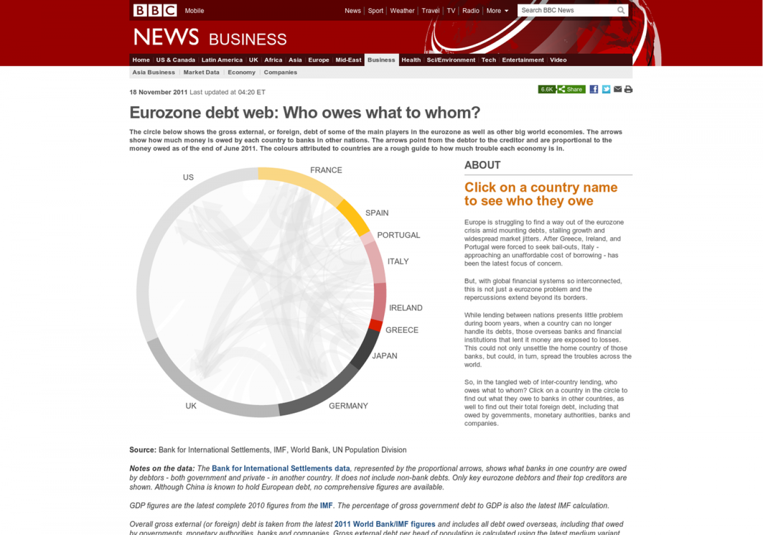 Eurozone debt web: Who owes what to whom? Infographic