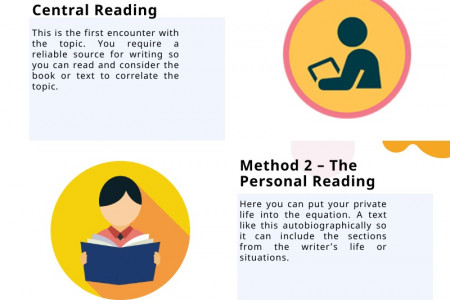 Evaluation Methods for Assignment Topic Infographic
