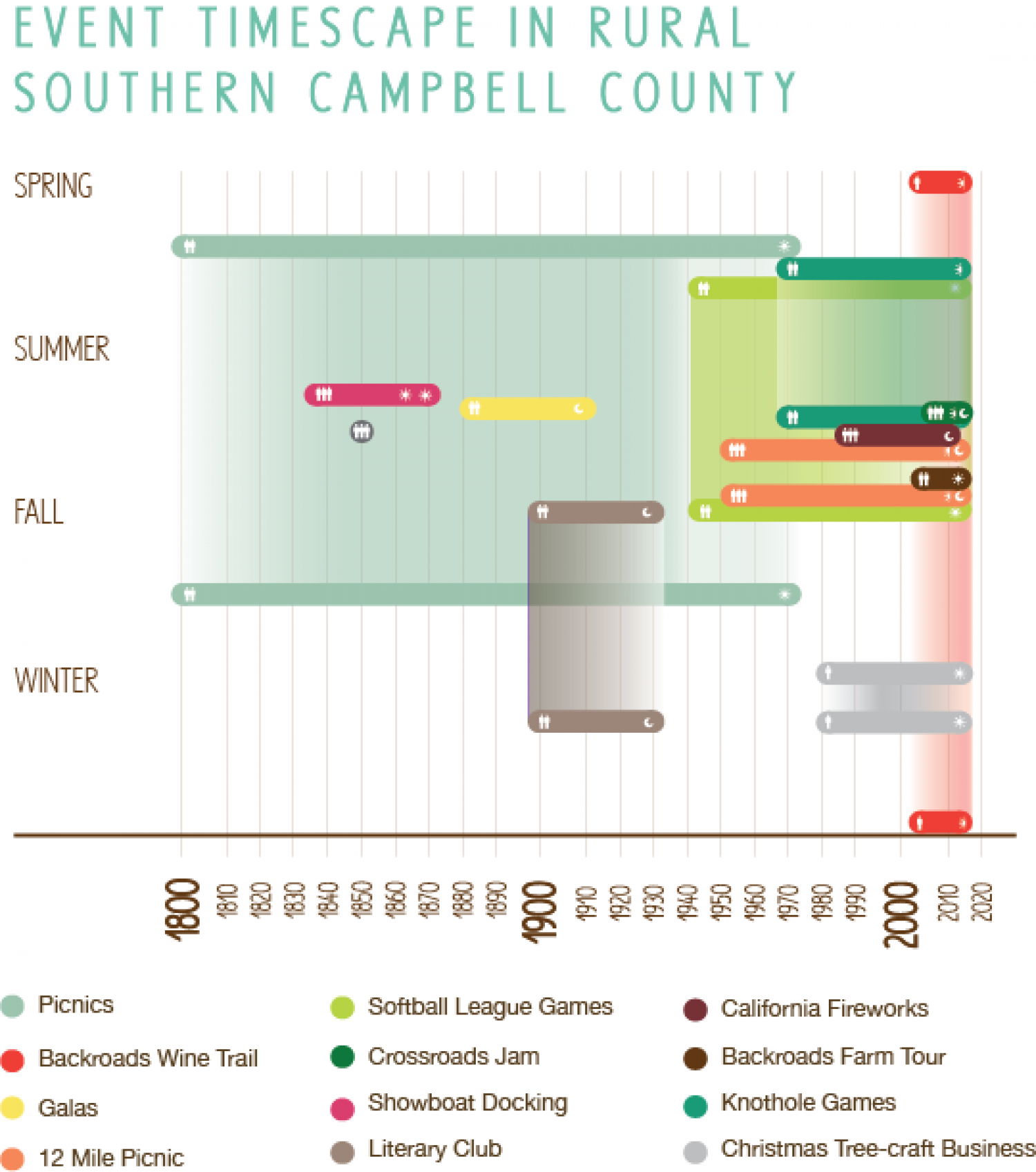 Event Timescape in Rural Southern Campbell County Infographic