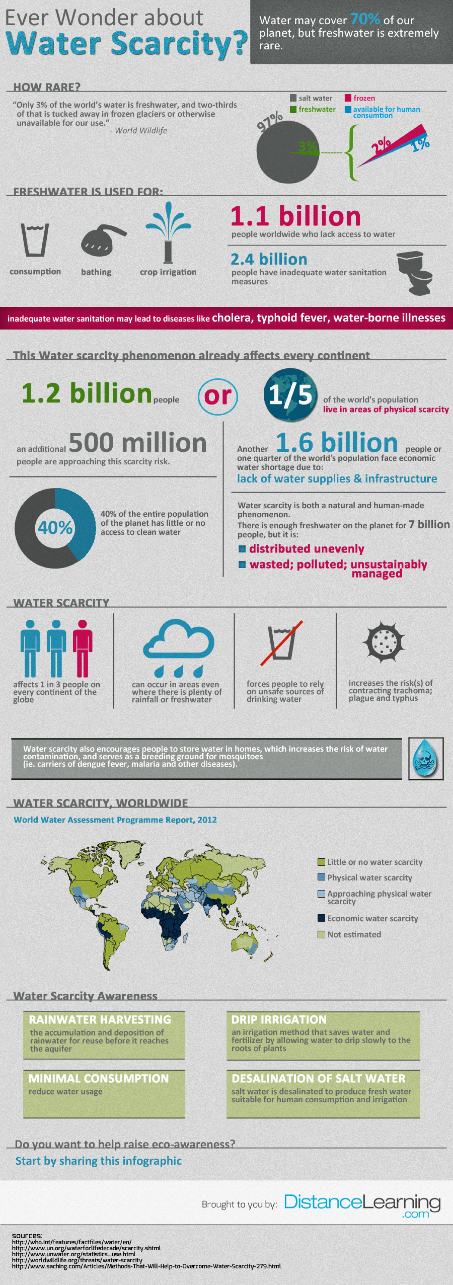 Ever Wonder about Water Scarcity? Infographic
