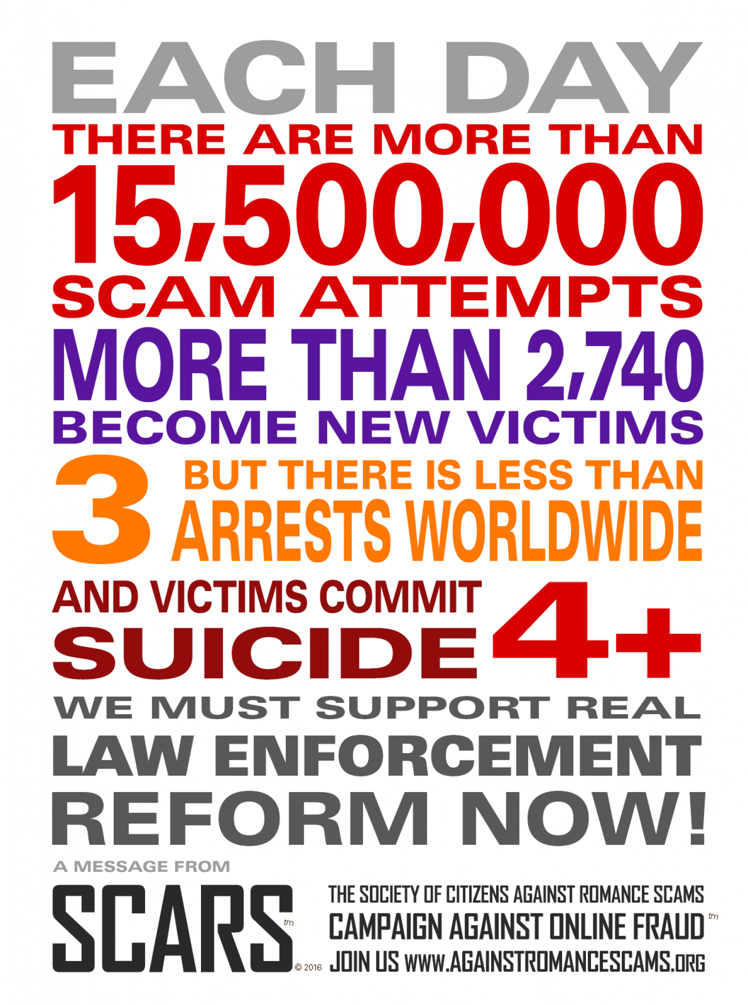 Every 5 Seconds Someone Is Scammed Online Infographic