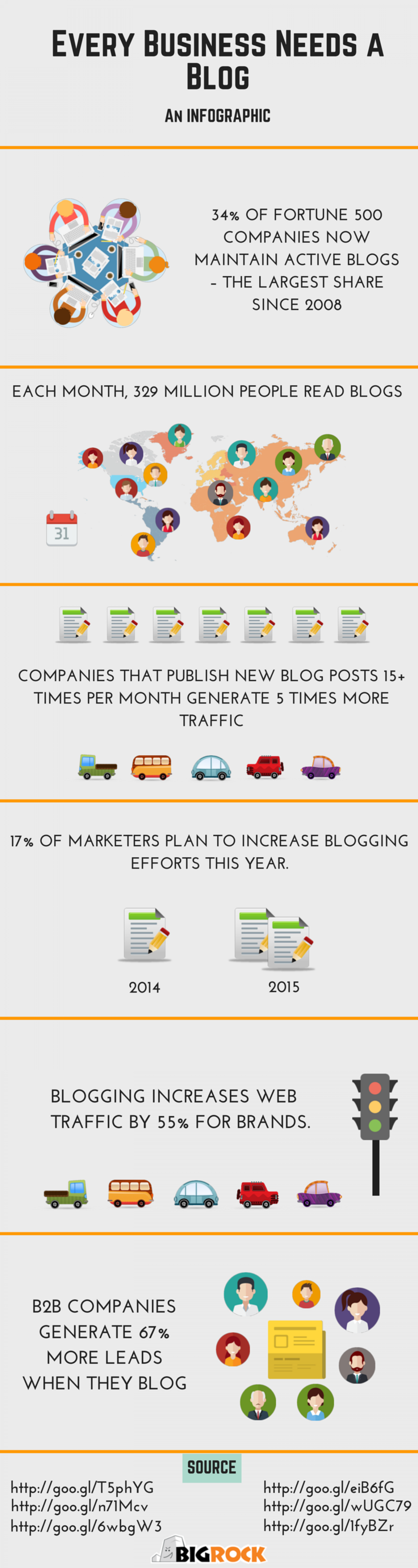 Every Business Need a Blog  Infographic