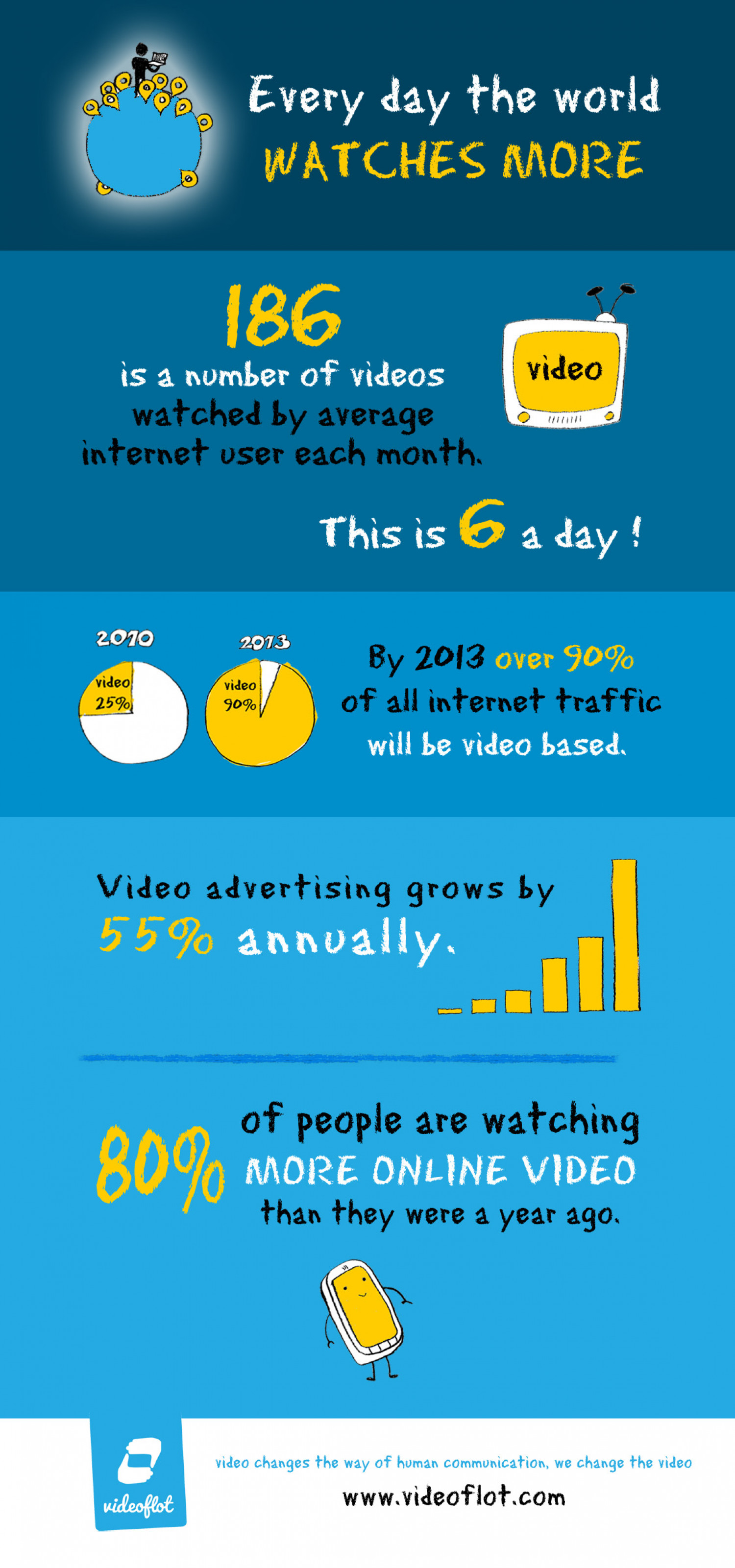Every day the world watches MORE Infographic