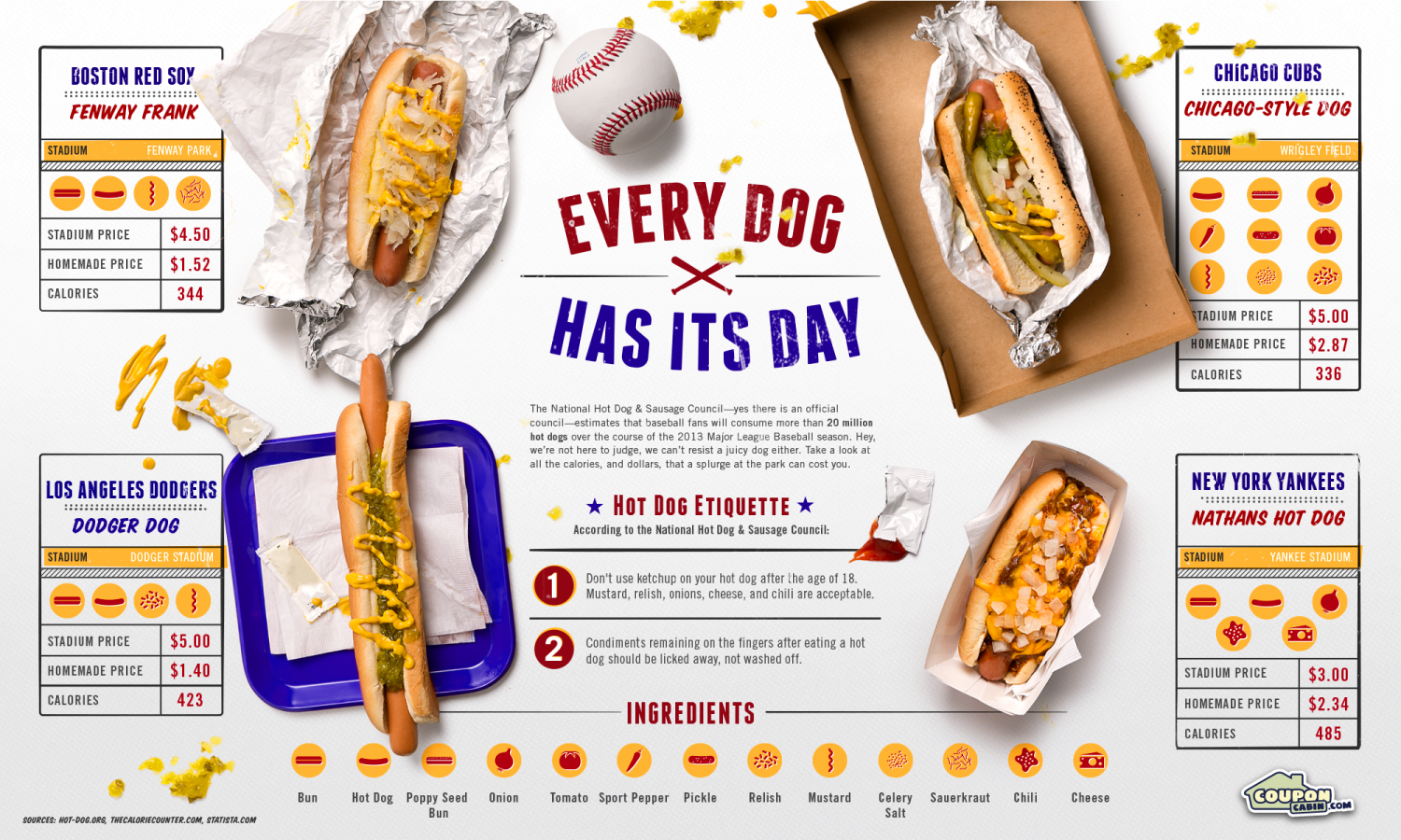 Every (Hot) Dog Has Its Day Infographic