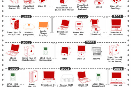 Every Product Apple has made so far - Four Decades of Apple Products Infographic