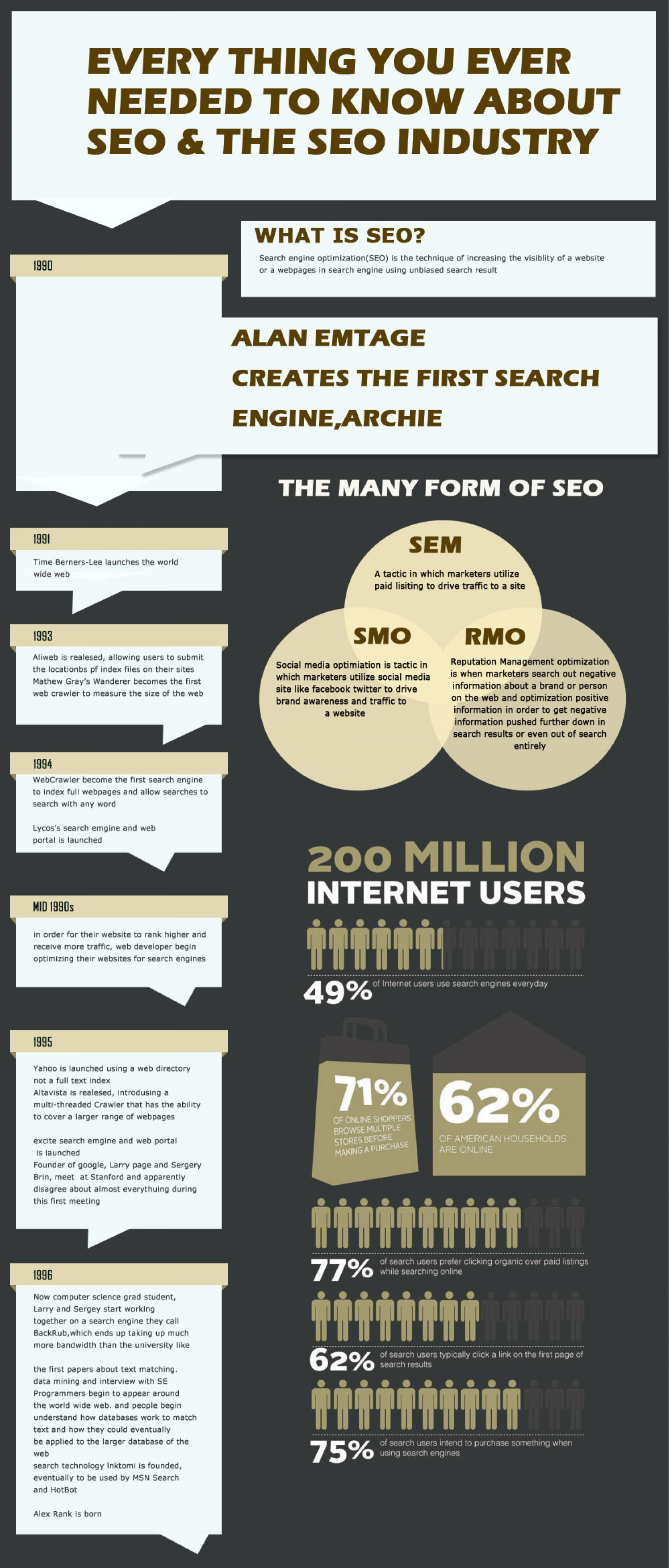 Every Thing You Ever Needed To Know About SEO & The SEO Industry By EBriks Infotech Infographic