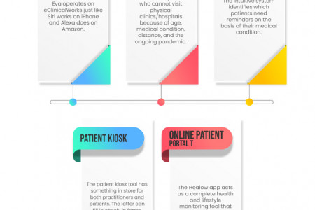 Every Thing You Need to Know About EClinicalWorks EMR Software in 2021 Infographic
