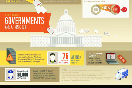 Every Workplace Needs to Reduce Risk of Data Breaches – Including Government Institutions Infographic