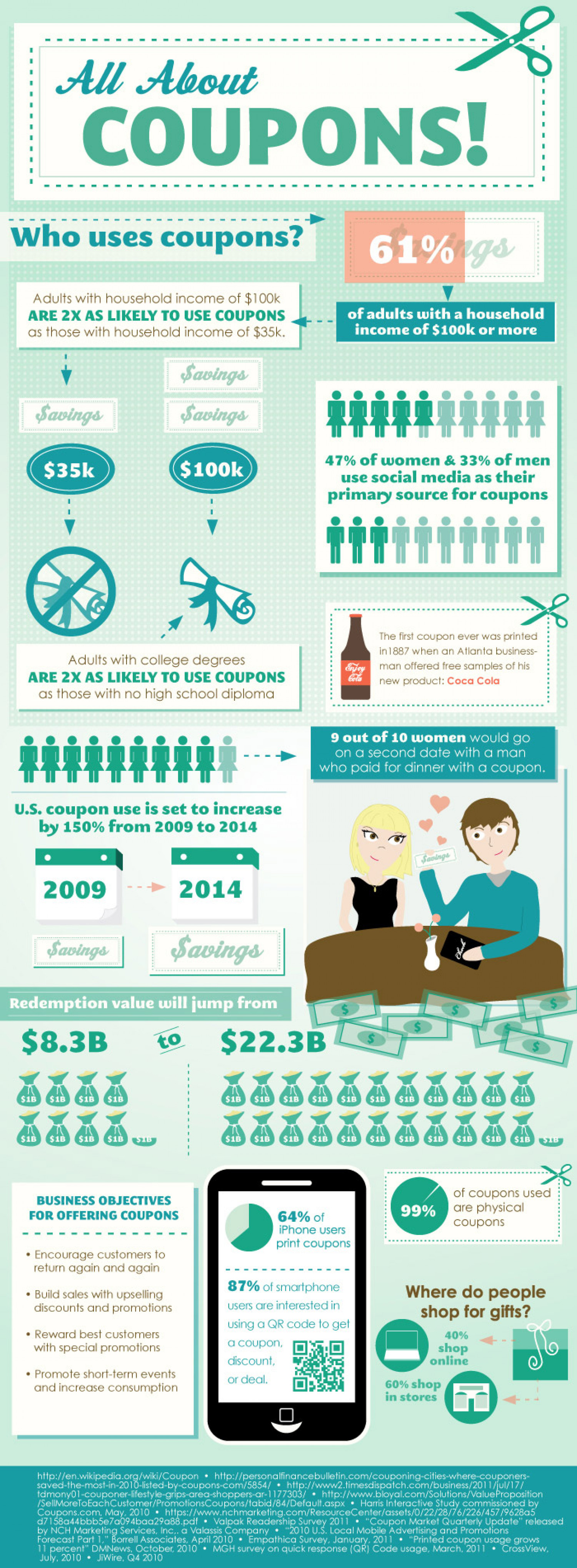 Everything About Coupons Infographic