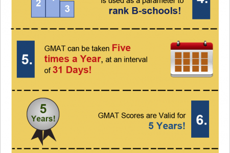 Everything about the GMAT (Graduate Management Admission Test) Exam Infographic