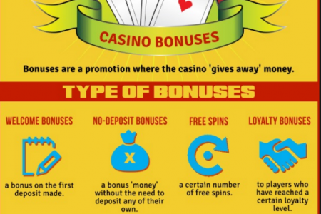 Everything about the online casino bonuses Infographic