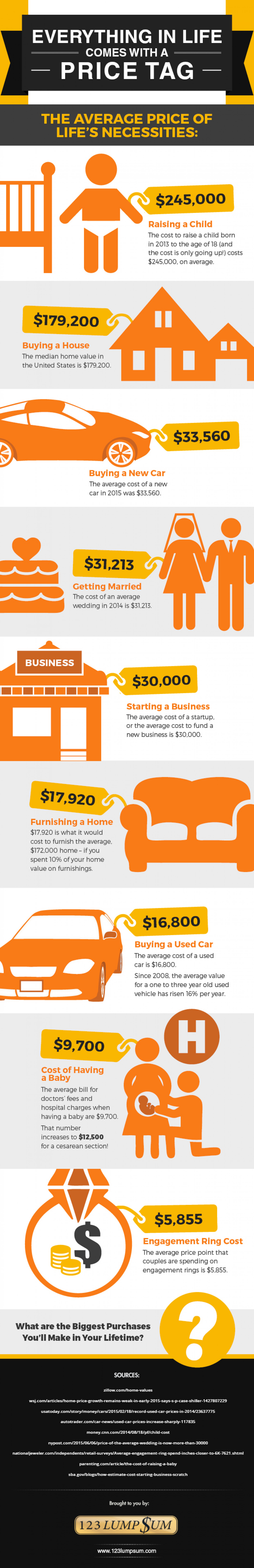 Everything in Life Comes with a Price Tag Infographic