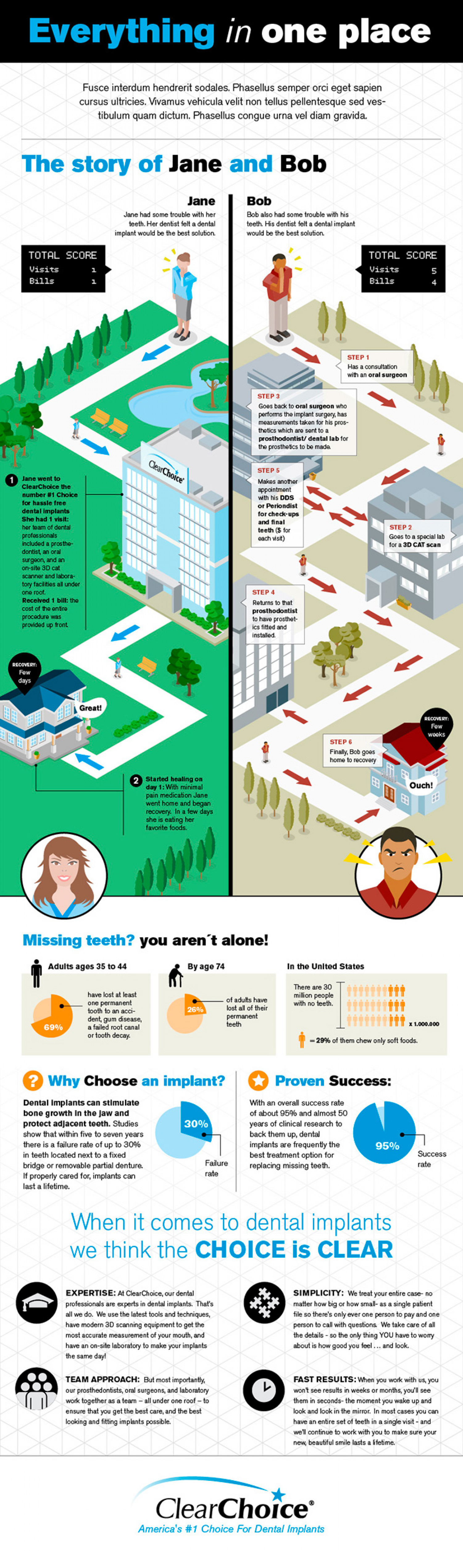 Everything in one place Infographic