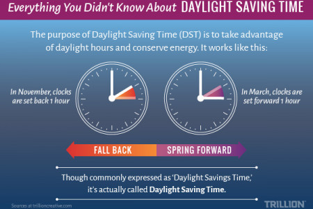 Everything You Didn't Know About Daylight Saving Time Infographic