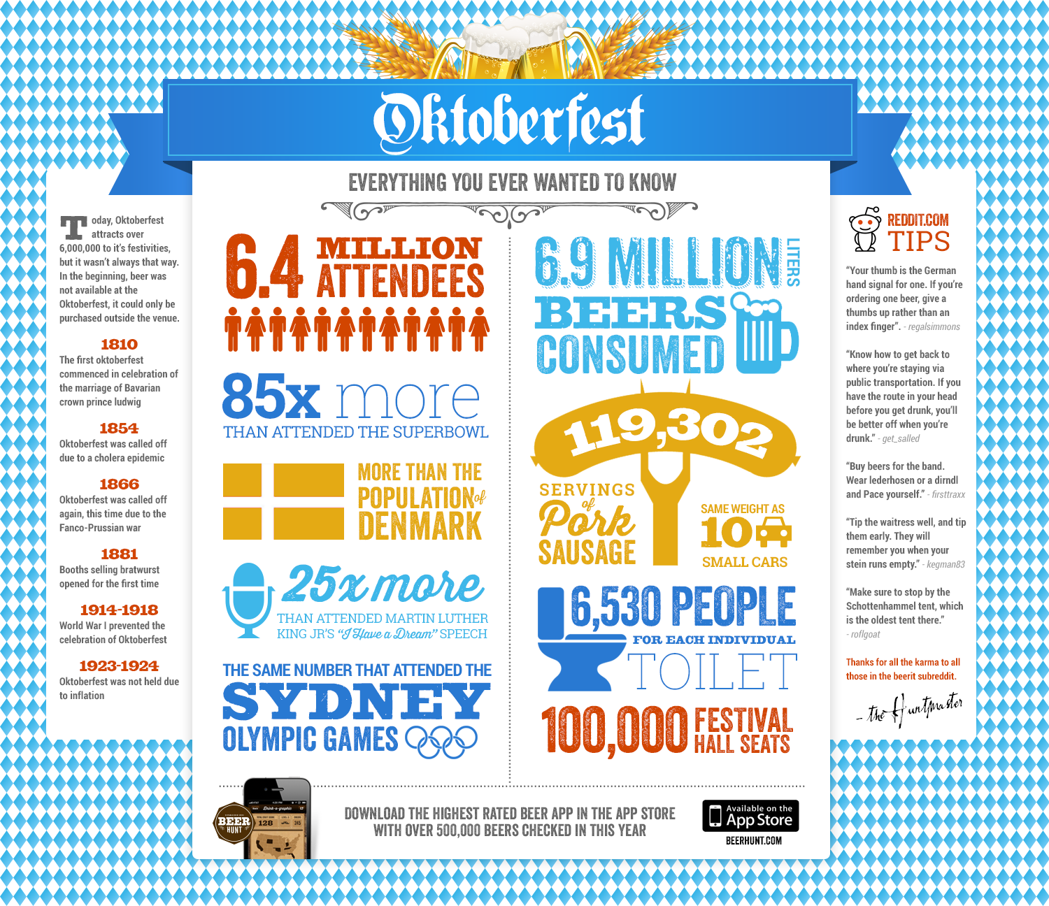 Everything You Ever Needed To Know About Oktoberfest Infographic