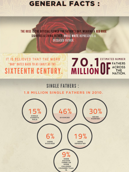Everything you Ever Wanted to Know About Father's Day Infographic