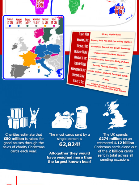 Everything You Need To Know About Christmas Card Infographic