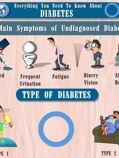 Everything you need to know about Diabetes?  Infographic