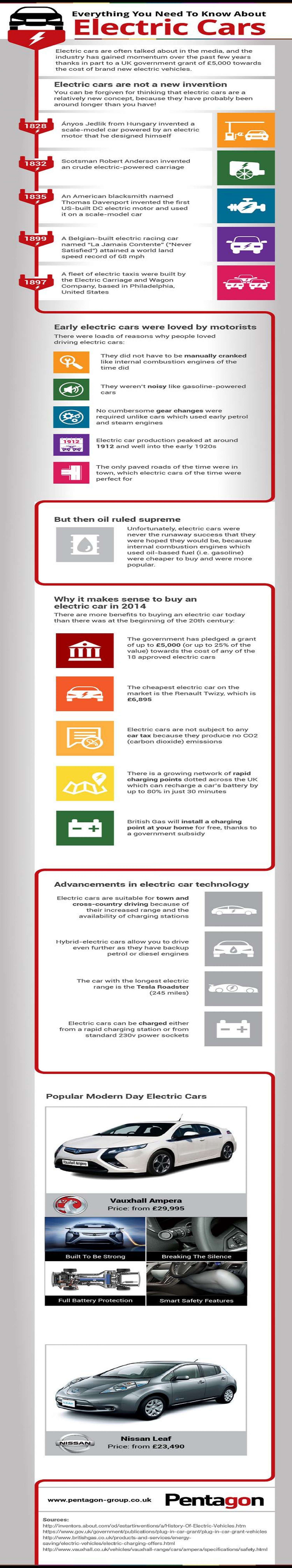 Everything You Need To Know About Electric Cars Infographic
