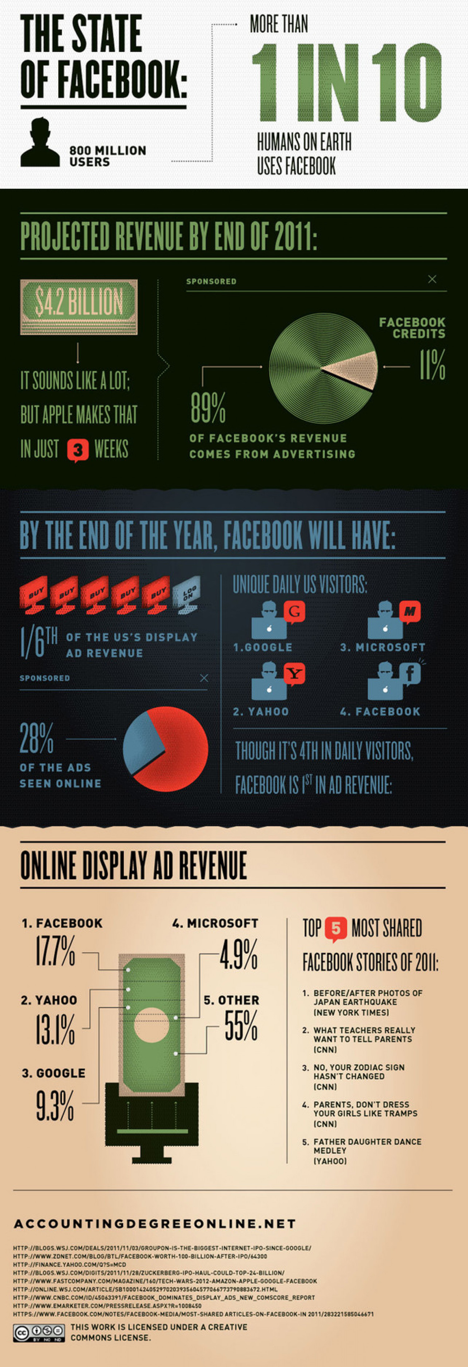 Everything You Need to Know About Facebook's IPO Infographic