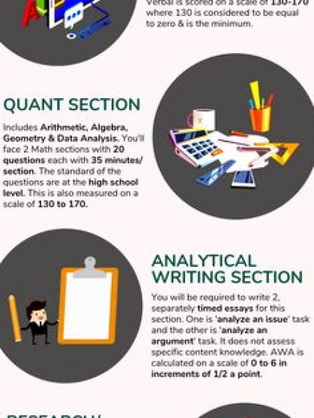Everything you need to know about GRE exam. Infographic