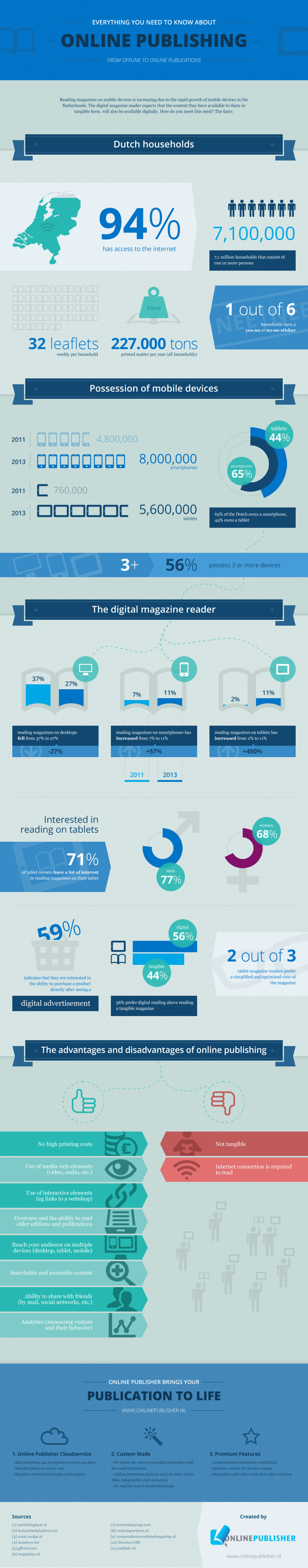Everything you need to know about online publishing Infographic