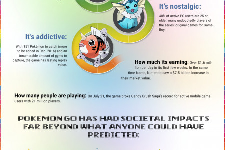 Everything You Need To Know About Pokemon Go Infographic