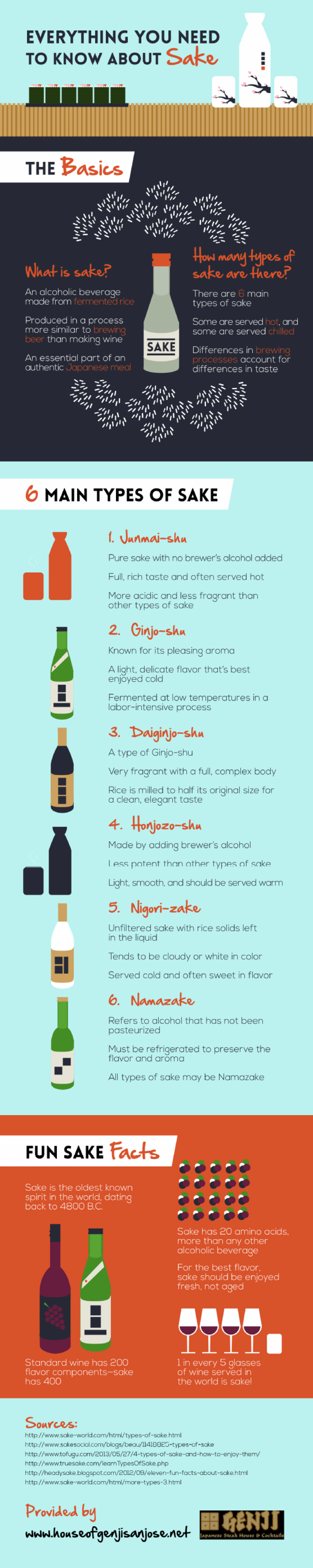 Everything You Need to Know About Sake Infographic