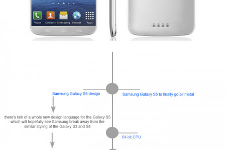 Everything You Need To Know About Samsung Galaxy S5 Infographic