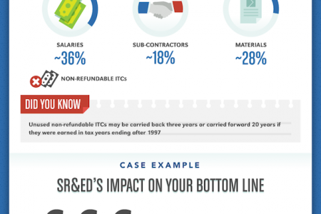 Everything You Need to Know About SR&ED Tax Credits Infographic