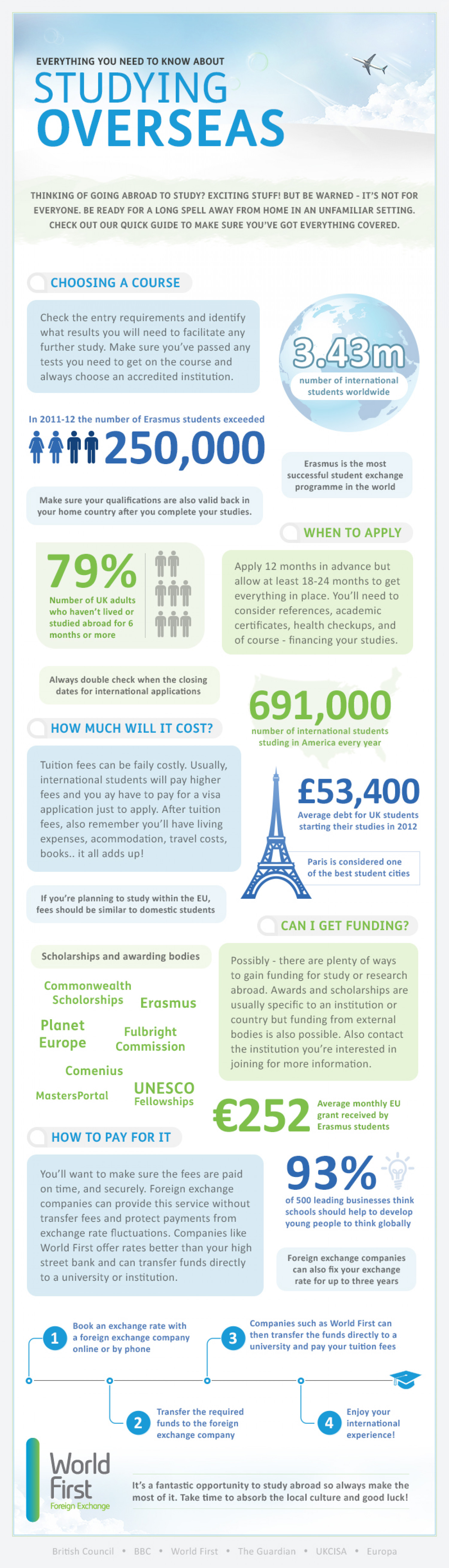 Everything you need to know about studying over seas Infographic