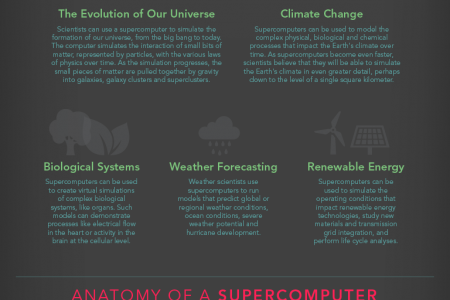 Everything You Need to Know About Supercomputers Infographic