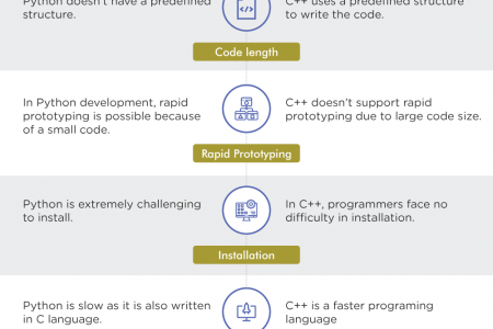 Everything you Need to Know about the Programming Languages Infographic