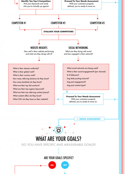Everything You Need To Know Before You Build Your Next Website Infographic
